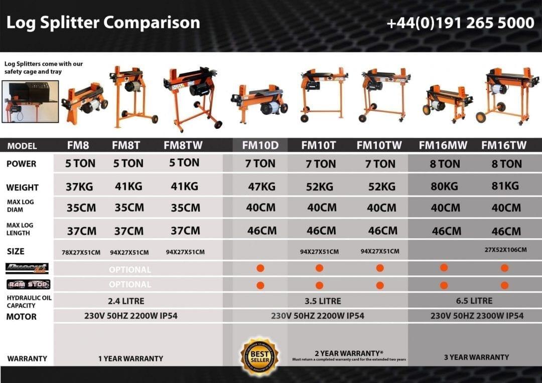 Electric Log Splitter Comparison Chart